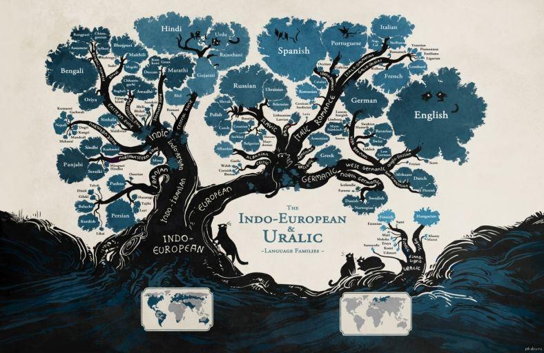 languagetree