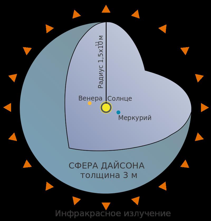 Парадокс Ферми