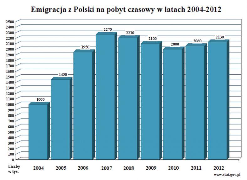 Emigracja_na_pobyt_czasowy_2004-2012