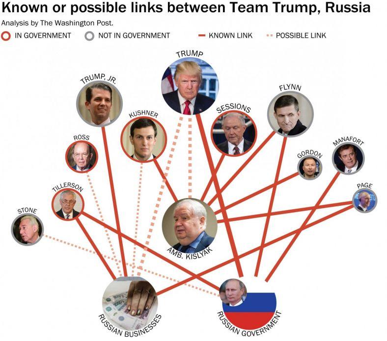 Сеть взаимоотношений между командой Трампа и Россией