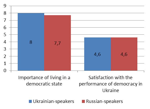 Оценка важности демократических институтов по десятибалльной шкале и доверия к нам на Украине.