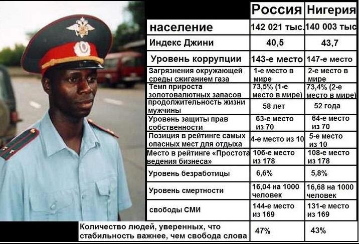 nigeria-russ1[1]